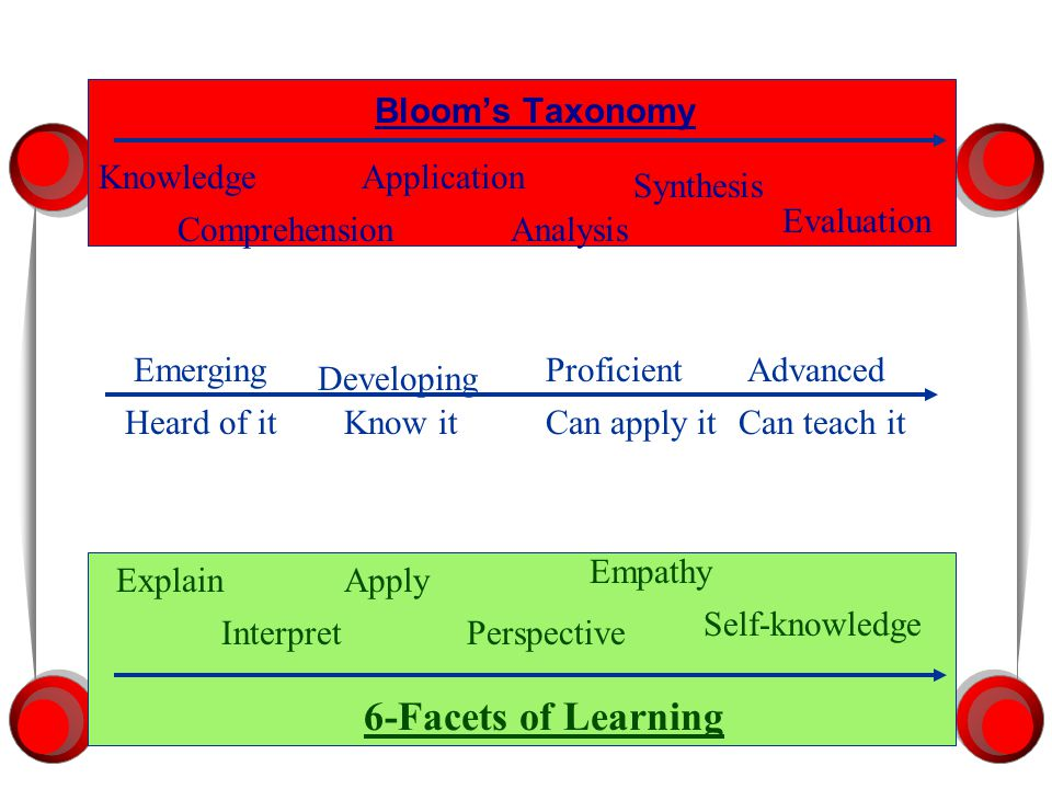 6-Facets of Learning Bloom's Taxonomy Knowledge Application Synthesis