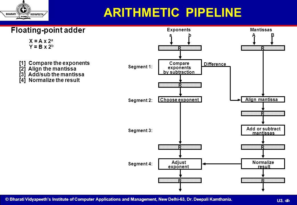 ARITHMETIC PIPELINE Floating-point adder X = A x 2a Y = B x 2b