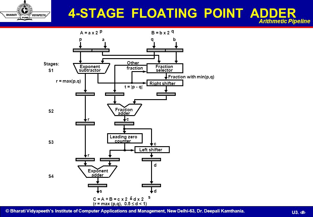 4-STAGE FLOATING POINT ADDER