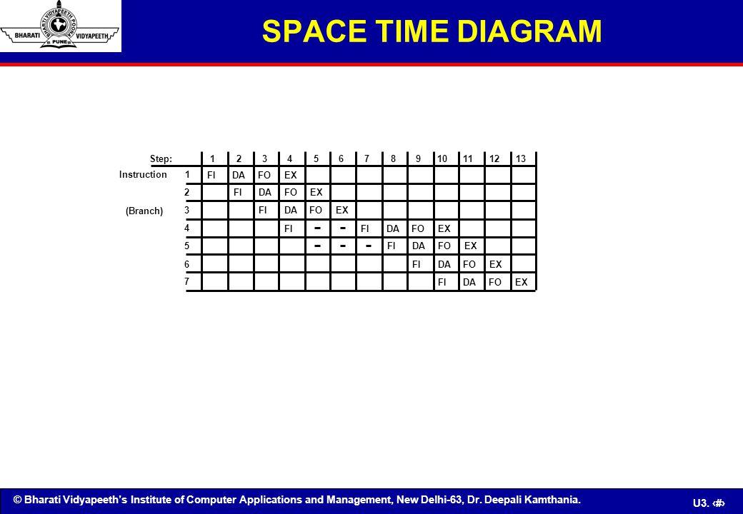 SPACE TIME DIAGRAM 1 2 3 4 5 6 7 8 9 10 12 13 11 FI DA FO EX Step: