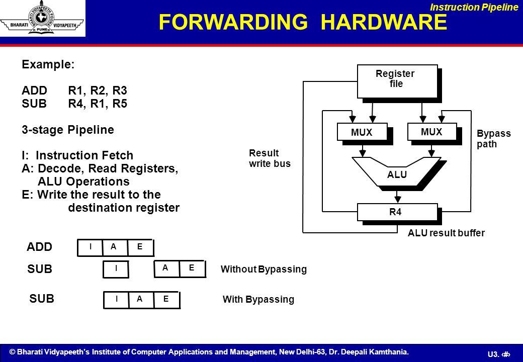 FORWARDING HARDWARE Example: ADD R1, R2, R3 SUB R4, R1, R5