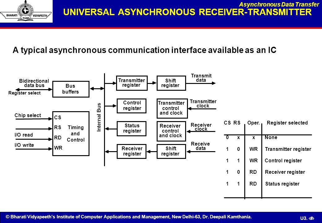 UNIVERSAL ASYNCHRONOUS RECEIVER-TRANSMITTER