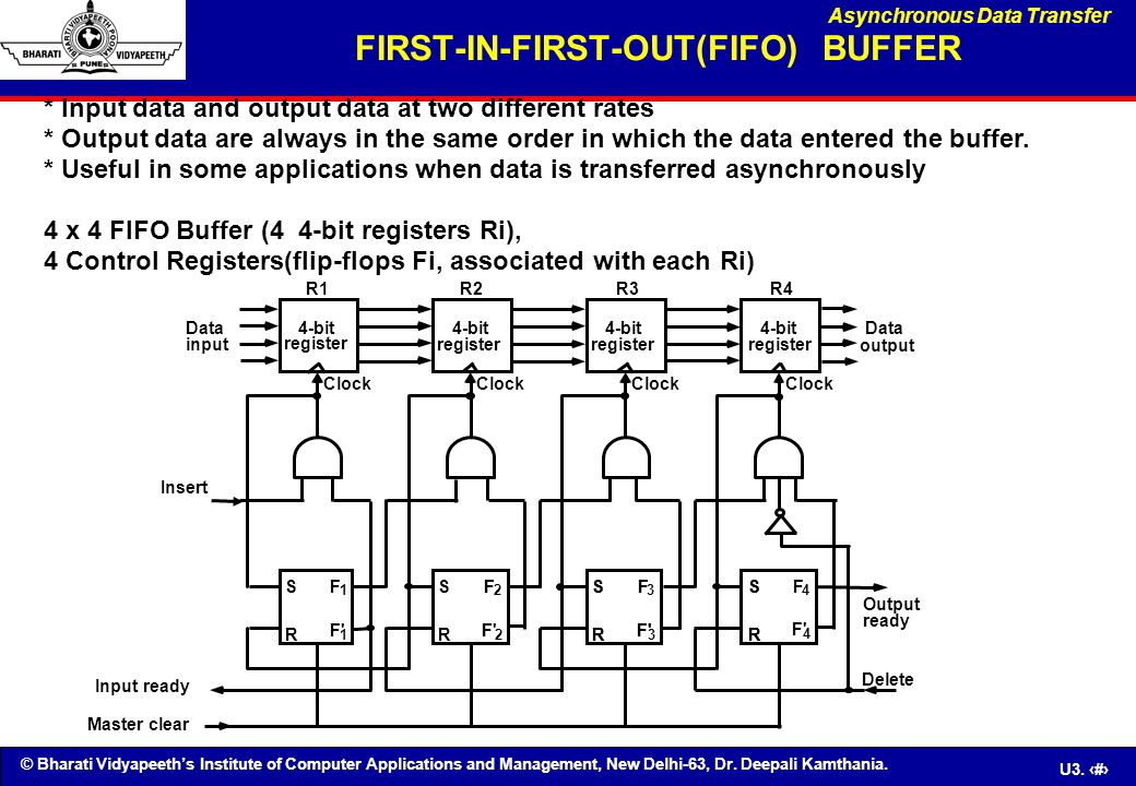 FIRST-IN-FIRST-OUT(FIFO) BUFFER
