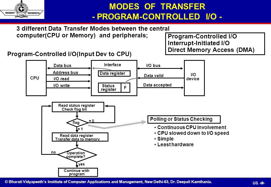 MODES OF TRANSFER - PROGRAM-CONTROLLED I/O -