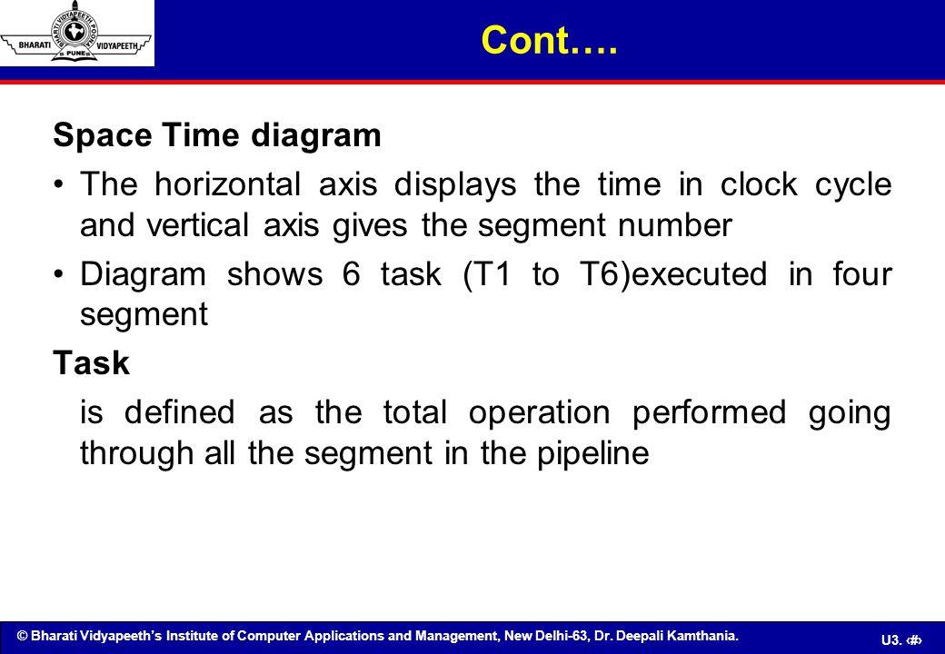 Cont…. Space Time diagram