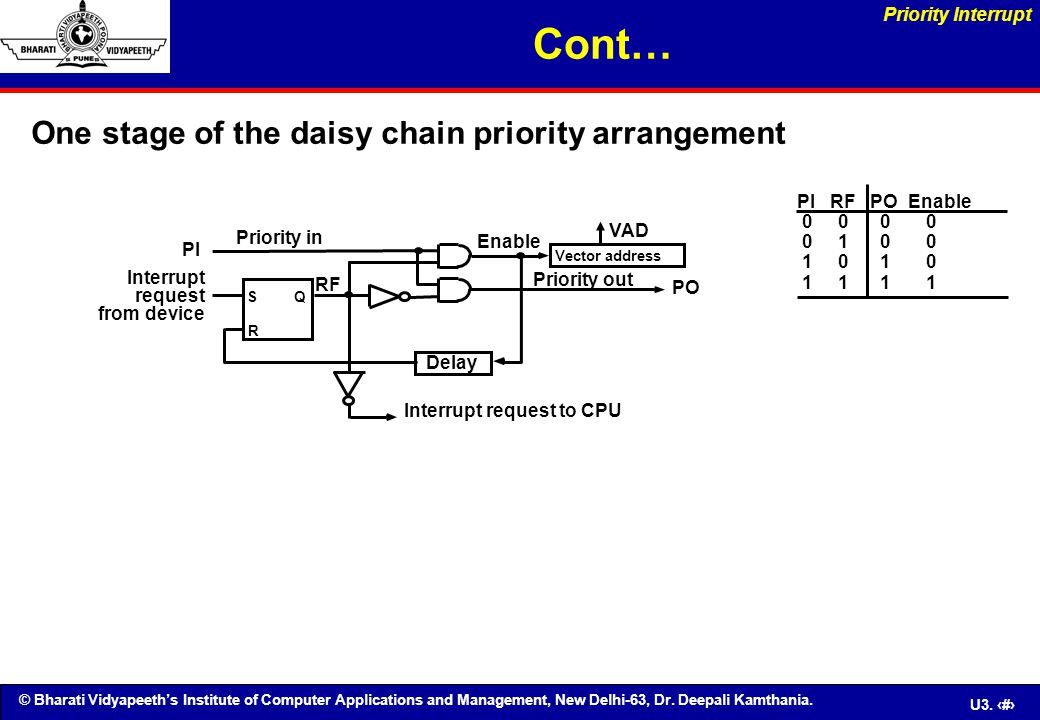 Cont… One stage of the daisy chain priority arrangement