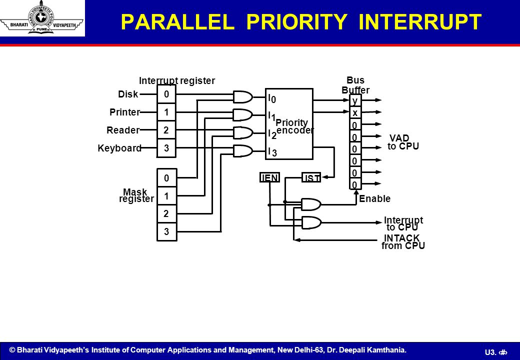 PARALLEL PRIORITY INTERRUPT