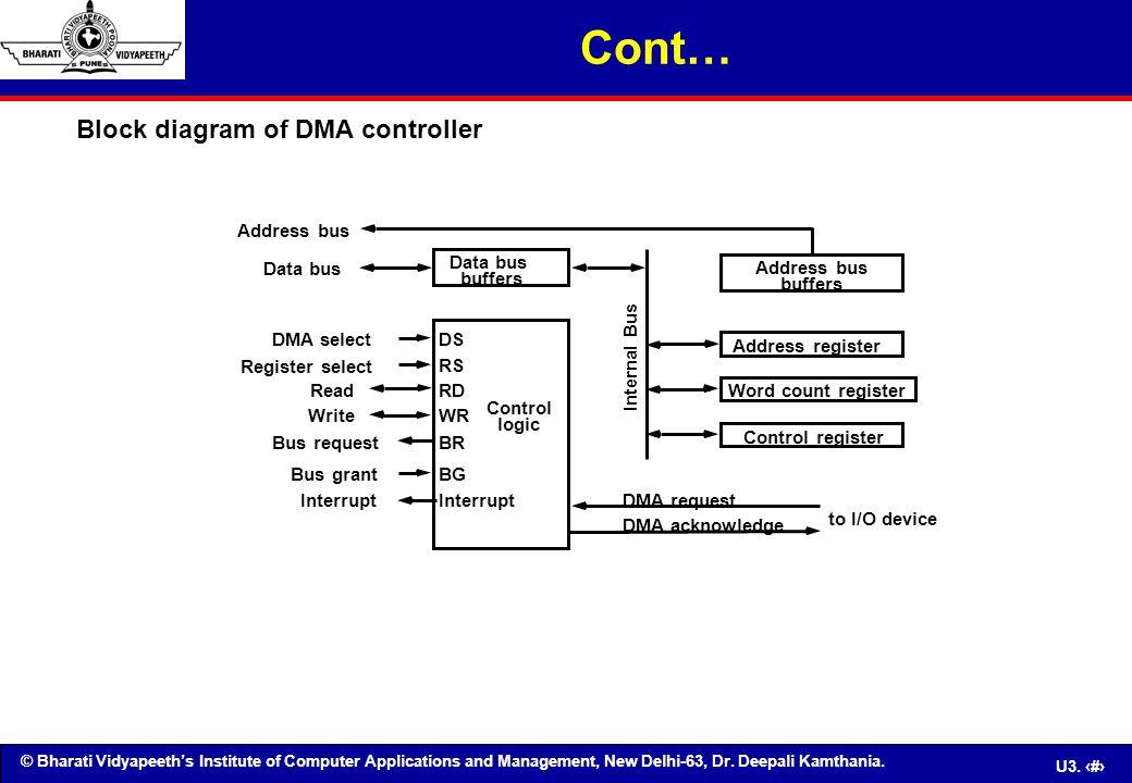 Cont… Block diagram of DMA controller Address bus Data bus Data bus