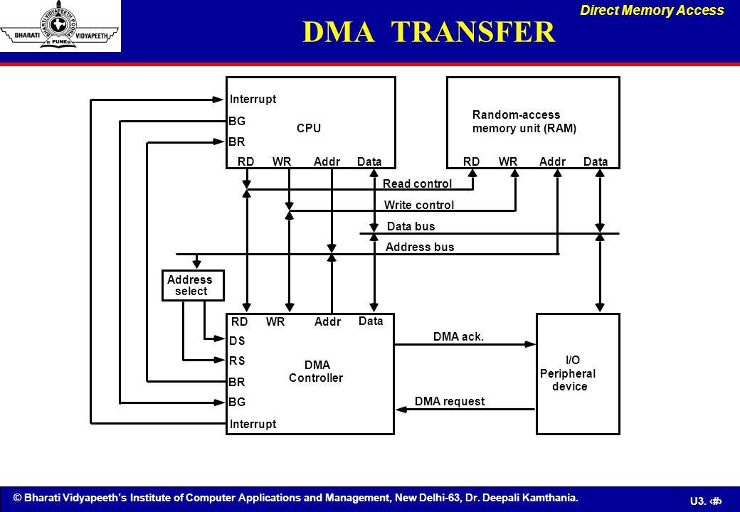 DMA TRANSFER Direct Memory Access Interrupt Random-access BG CPU
