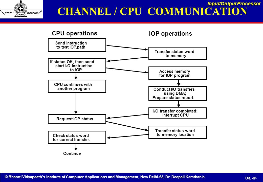 CHANNEL / CPU COMMUNICATION