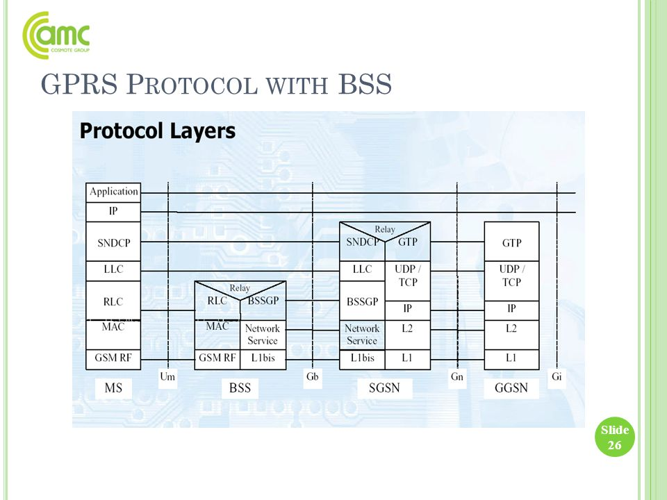 GPRS Protocol with BSS