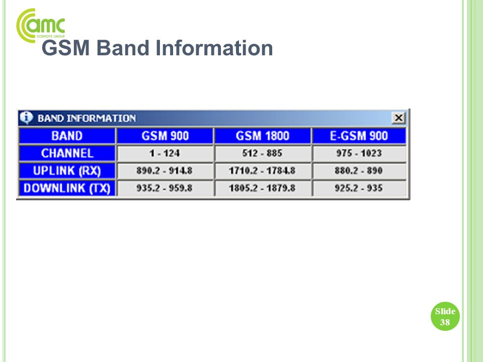 GSM Band Information
