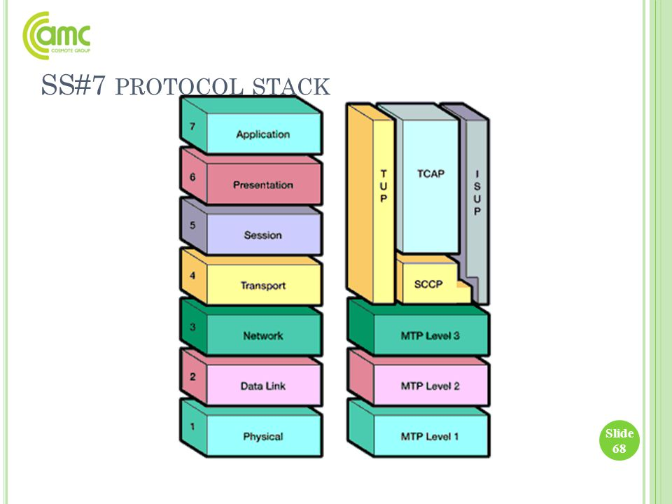 SS#7 protocol stack
