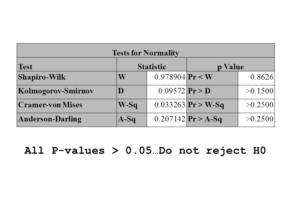All P-values > 0.05…Do not reject H0