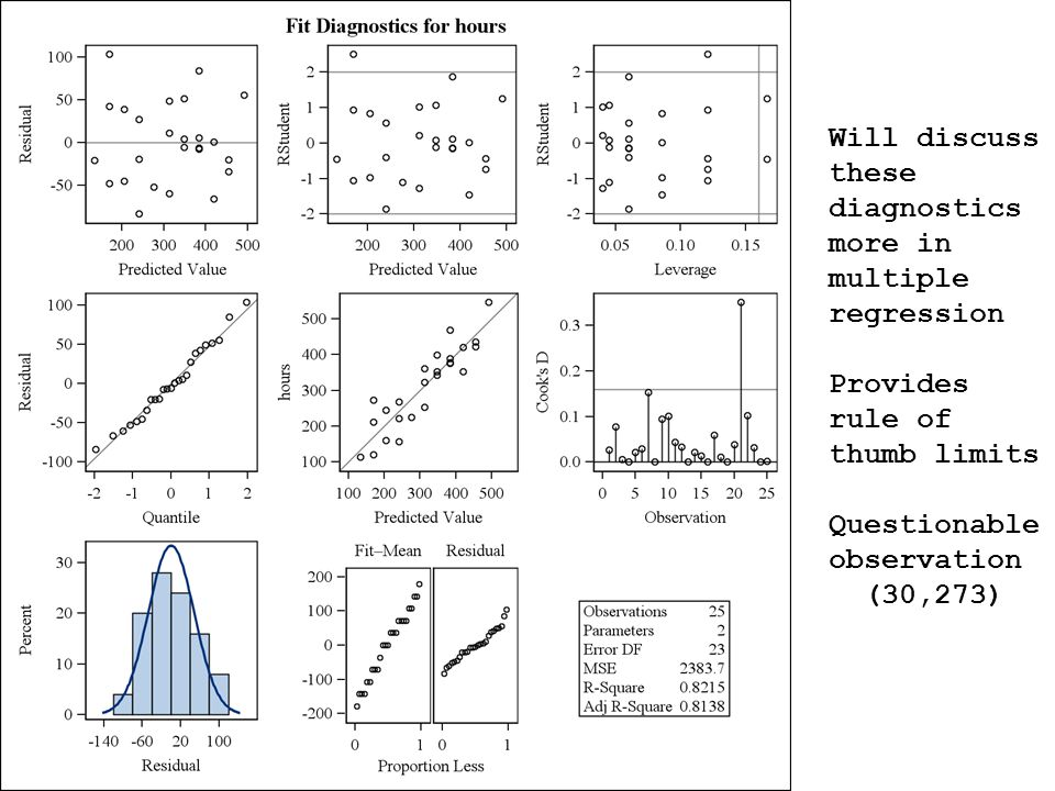 Will discuss these diagnostics more in multiple regression