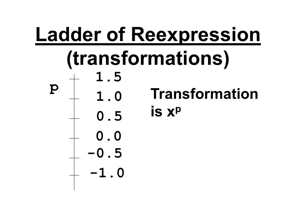 Ladder of Reexpression (transformations)