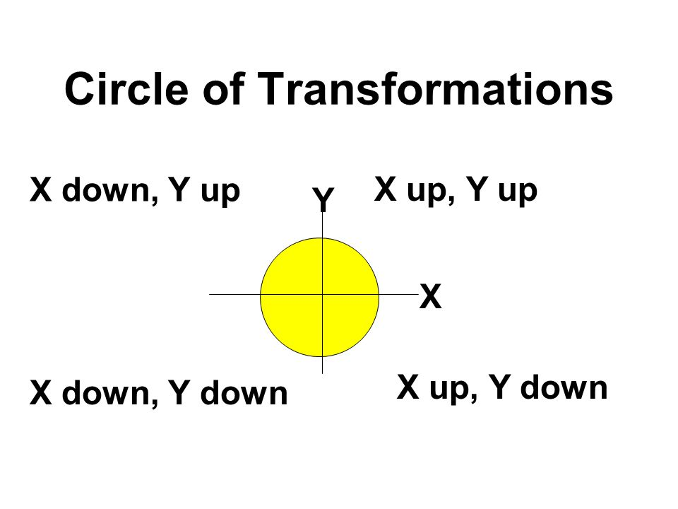 Circle of Transformations
