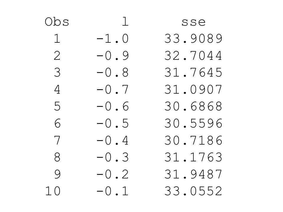 Obs l sse 1 -1.0 33.9089. 2 -0.9 32.7044. 3 -0.8 31.7645. 4 -0.7 31.0907.