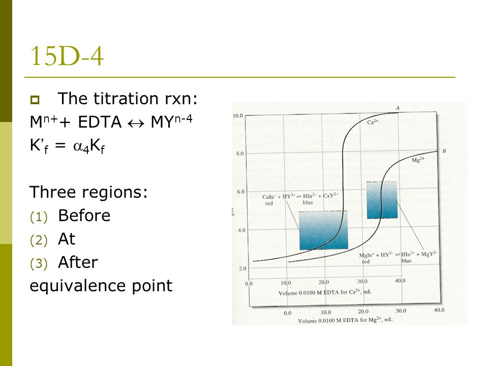 15D-4 The titration rxn: Mn++ EDTA  MYn-4 K'f = a4Kf Three regions: