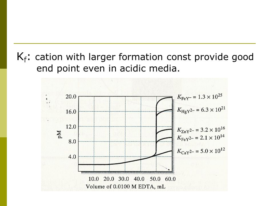 Kf: cation with larger formation const provide good end point even in acidic media.