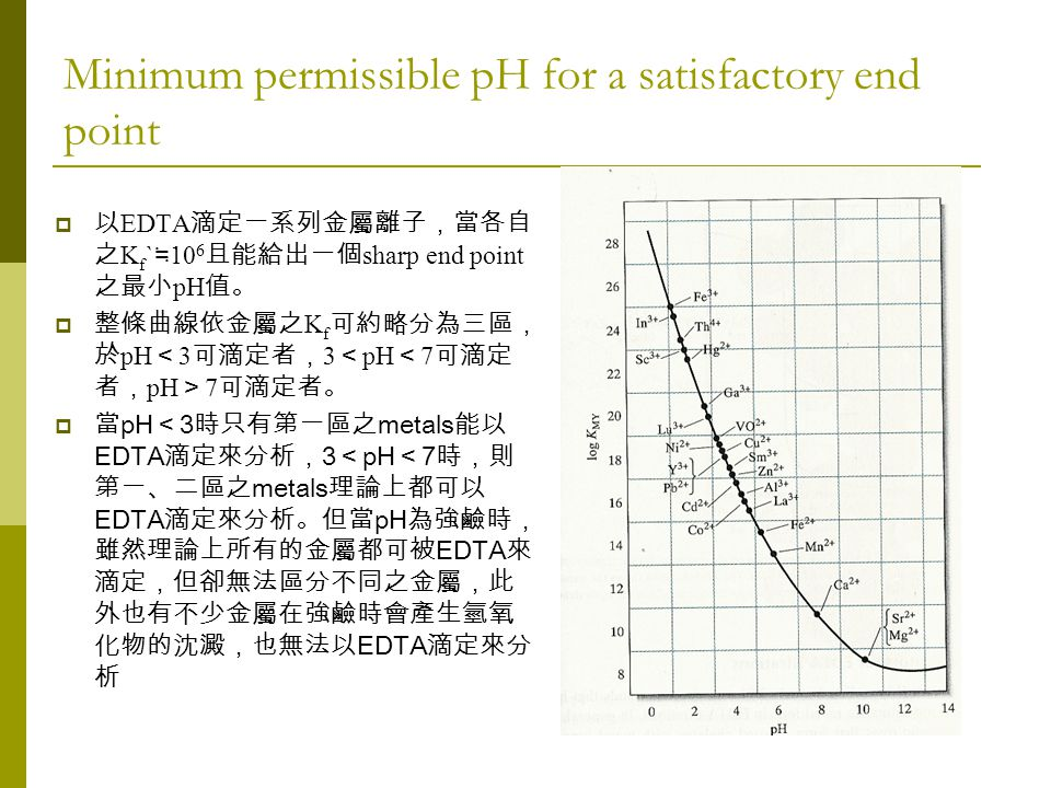 Minimum permissible pH for a satisfactory end point