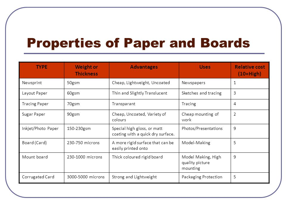 Properties of Paper and Boards