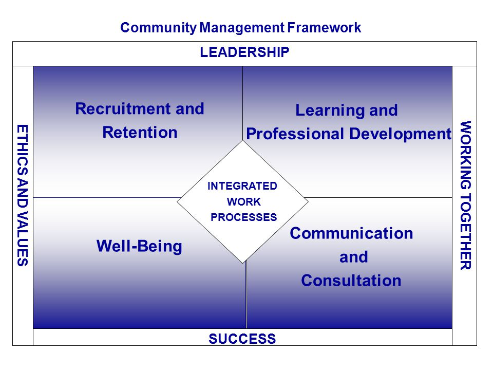 Community Management Framework