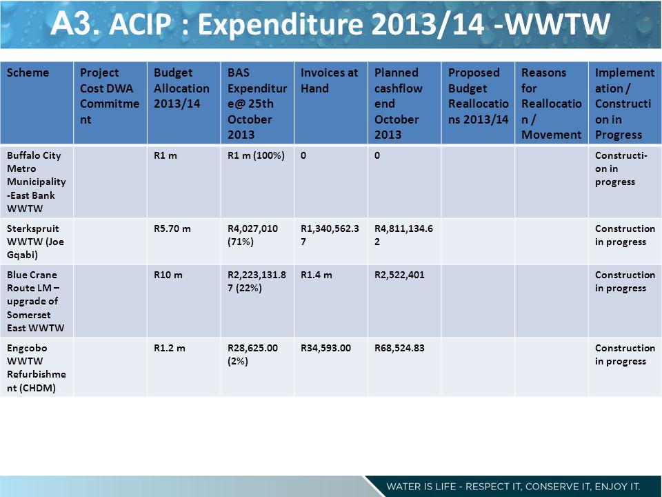 A3. ACIP : Expenditure 2013/14 -WWTW