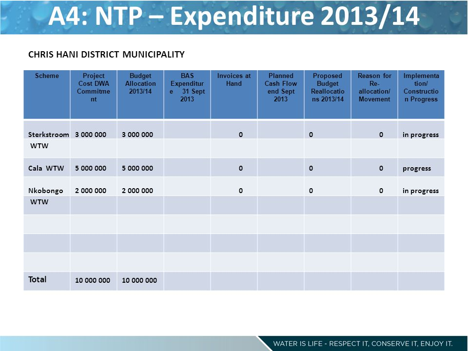 A4: NTP – Expenditure 2013/14 CHRIS HANI DISTRICT MUNICIPALITY Total