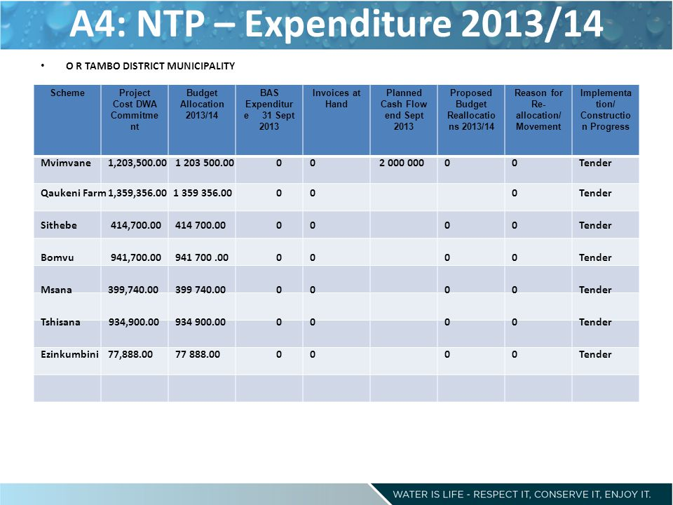 A4: NTP – Expenditure 2013/14 O R TAMBO DISTRICT MUNICIPALITY