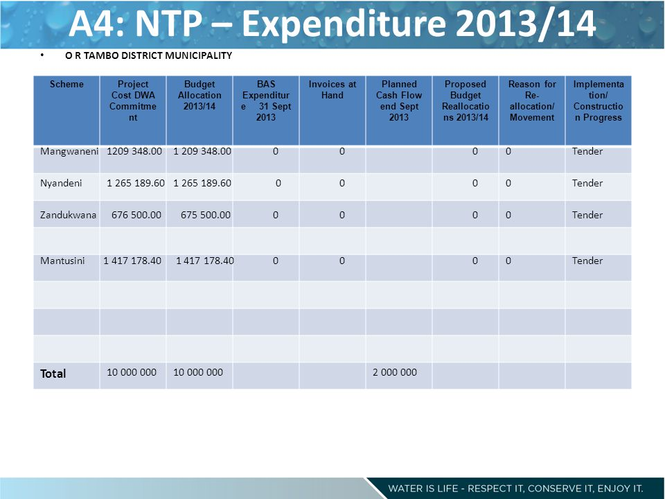 A4: NTP – Expenditure 2013/14 Total O R TAMBO DISTRICT MUNICIPALITY
