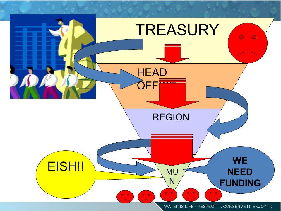MUN REGION HEAD OFFICE TREASURY WE NEED FUNDING EISH!!