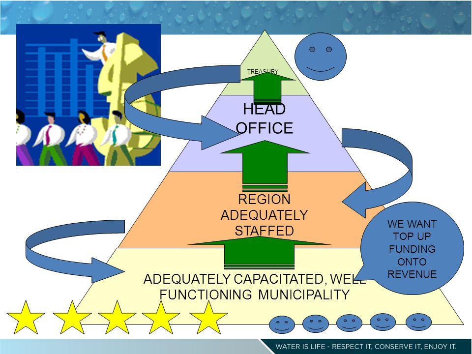 HEAD OFFICE REGION ADEQUATELY STAFFED