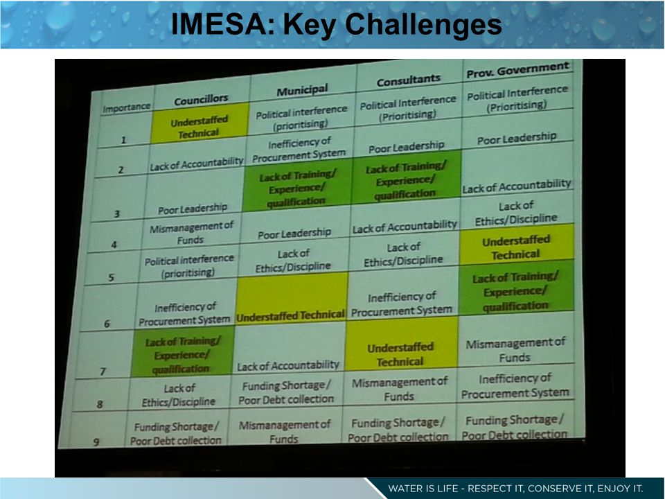 IMESA: Key Challenges