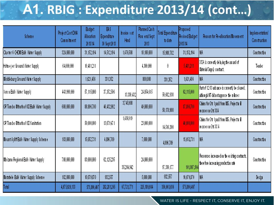 A1. RBIG : Expenditure 2013/14 (cont…)