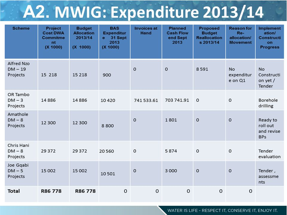 A2. MWIG: Expenditure 2013/14