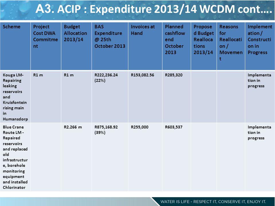 A3. ACIP : Expenditure 2013/14 WCDM cont….