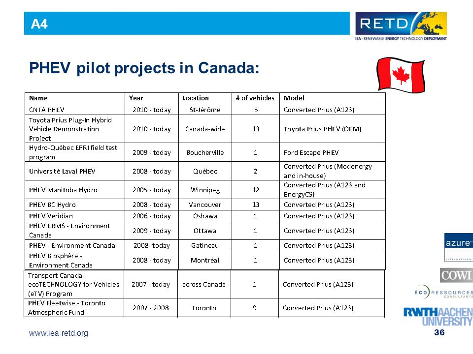 PHEV pilot projects in Canada:
