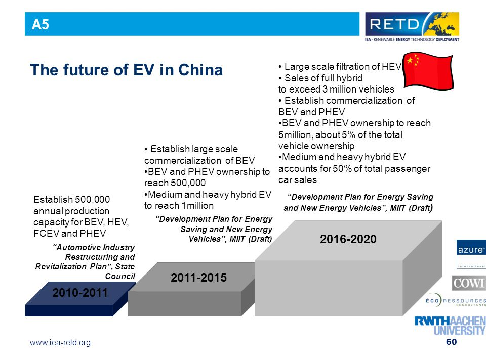 The future of EV in China