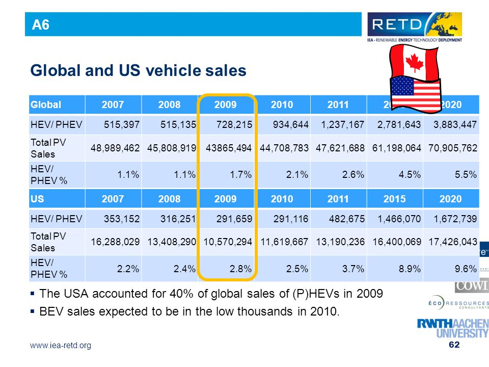 Global and US vehicle sales