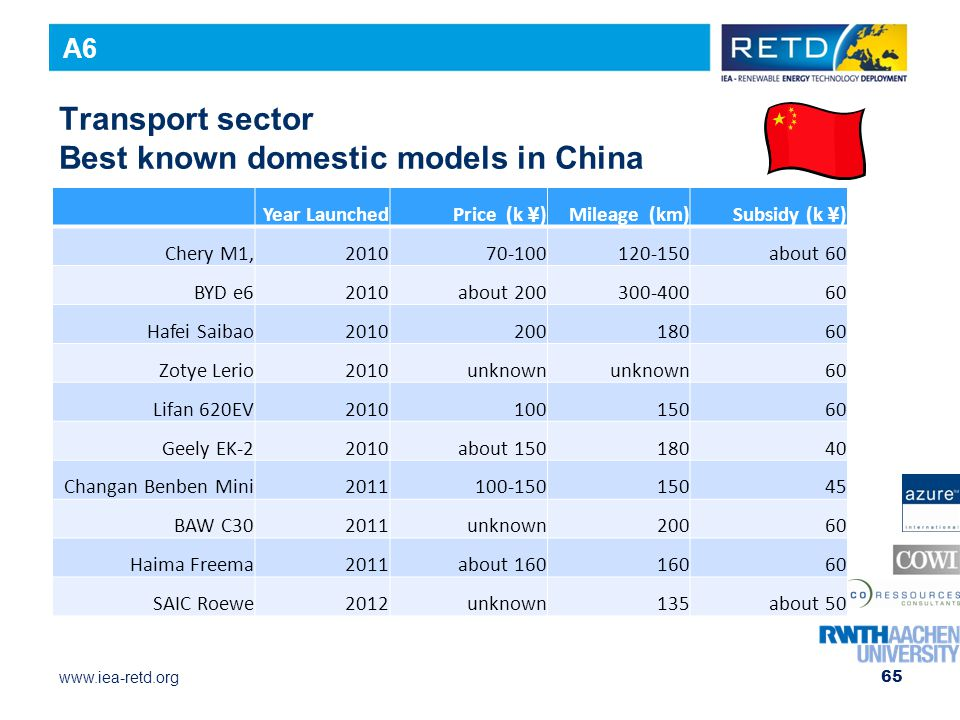 Transport sector Best known domestic models in China