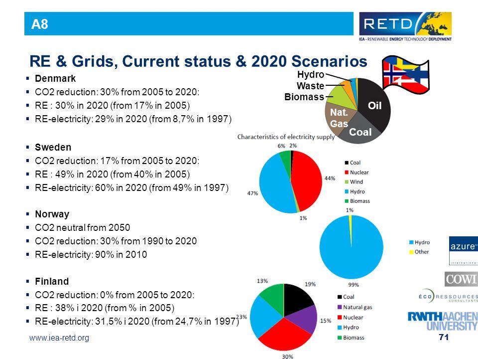 RE & Grids, Current status & 2020 Scenarios
