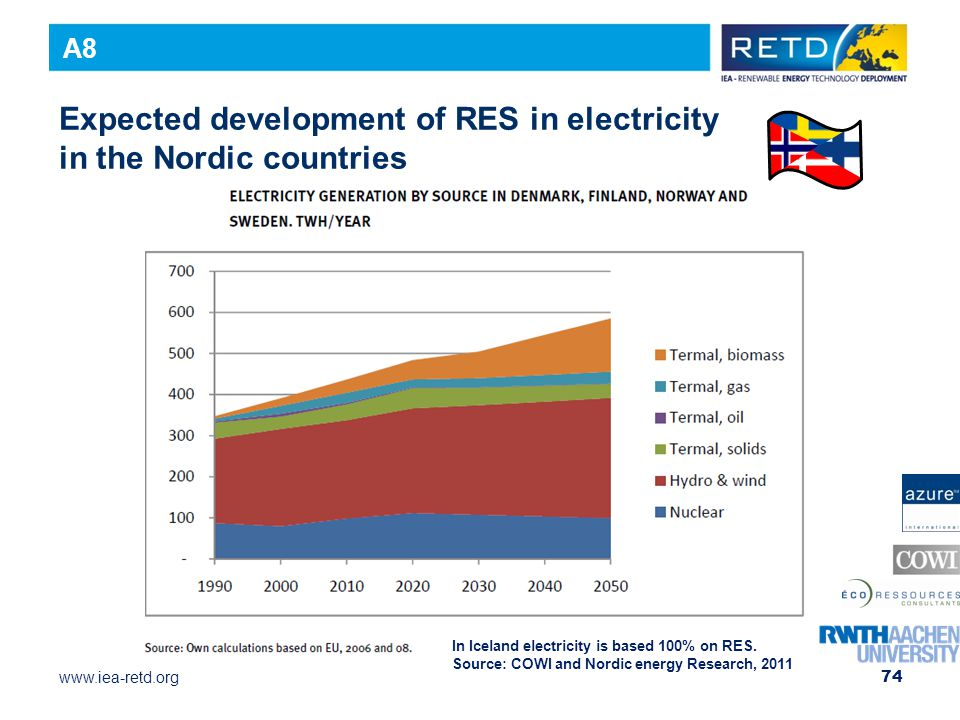 Expected development of RES in electricity in the Nordic countries