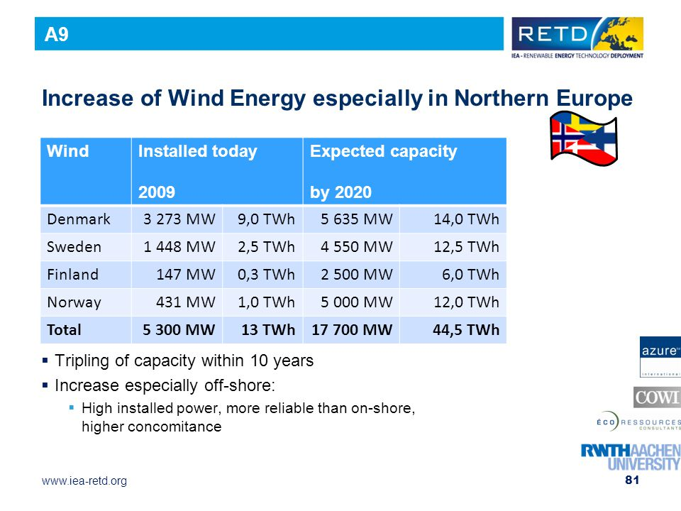 Increase of Wind Energy especially in Northern Europe