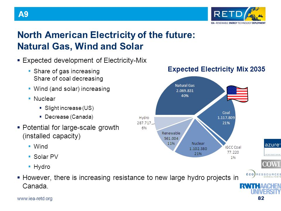 North American Electricity of the future: Natural Gas, Wind and Solar