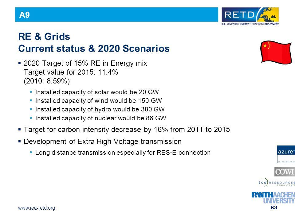 RE & Grids Current status & 2020 Scenarios