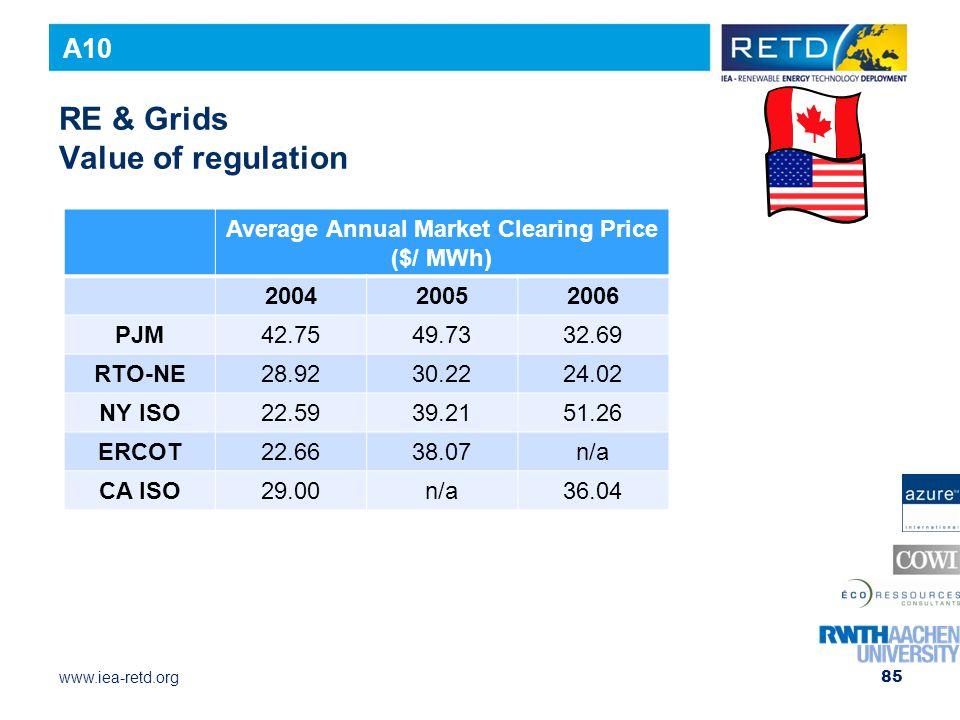 RE & Grids Value of regulation
