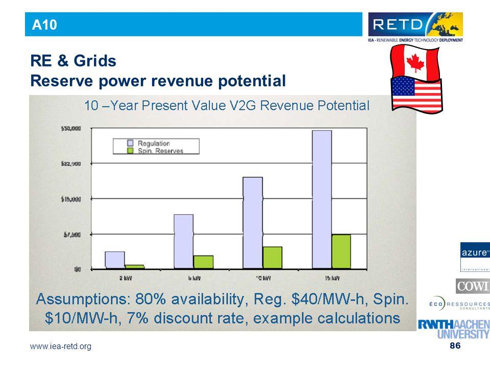 RE & Grids Reserve power revenue potential