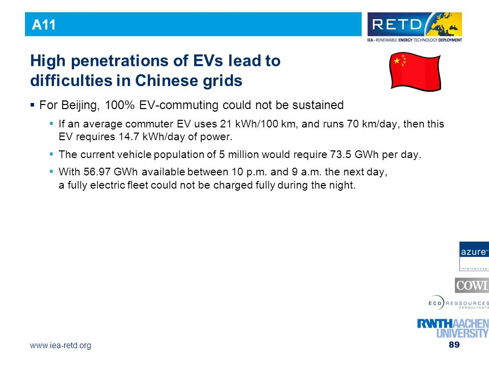 High penetrations of EVs lead to difficulties in Chinese grids
