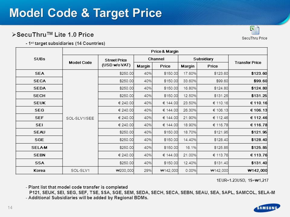 Street Price (USD w/o VAT)